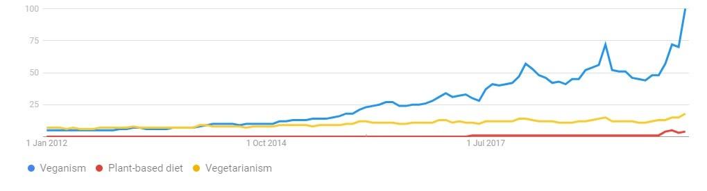 Google Trends: Veganism, Plant-based Diet, and Vegetarianism